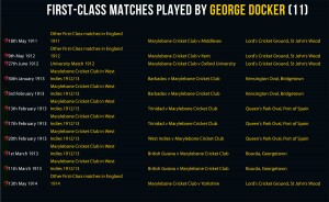 First-Class Matches played by George Docker